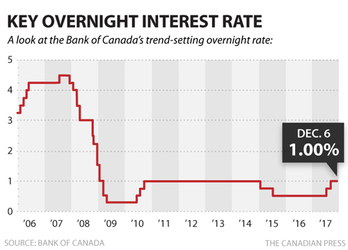 cp bank key overnight rate